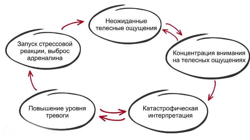 Нужно нарушить связь «событие-мысли-атака»