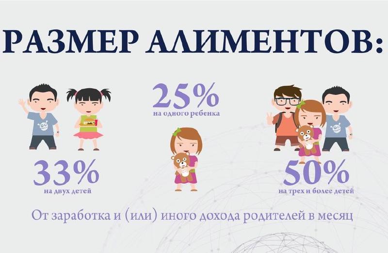 Размер алиментов на одного, двух, трех и более детей